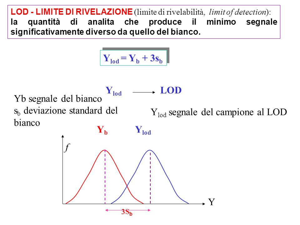 LOD - LIMITE DI RIVELAZIONE (limite di rivelabilità, limit of detection): la quantità di analita che produce il minimo segnale significativamente diverso da quello del bianco.