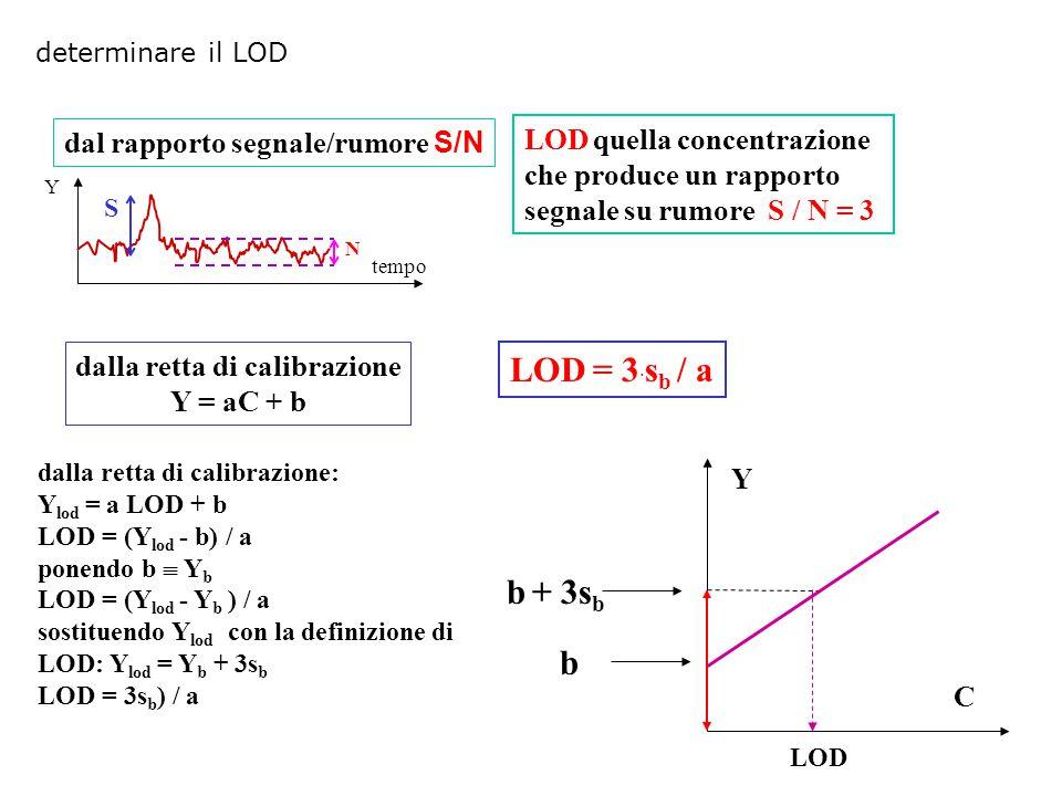 Y tempo N S dal rapporto segnale/rumore S/N LOD quella concentrazione che produce un rapporto segnale su rumore S / N = 3 LOD = 3 · s b / a b + 3s b b Y LOD C dalla retta di calibrazione Y = aC + b dalla retta di calibrazione: Y lod = a LOD + b LOD = (Y lod - b) / a ponendo b  Y b LOD = (Y lod - Y b ) / a sostituendo Y lod con la definizione di LOD: Y lod = Y b + 3s b LOD = 3s b ) / a determinare il LOD