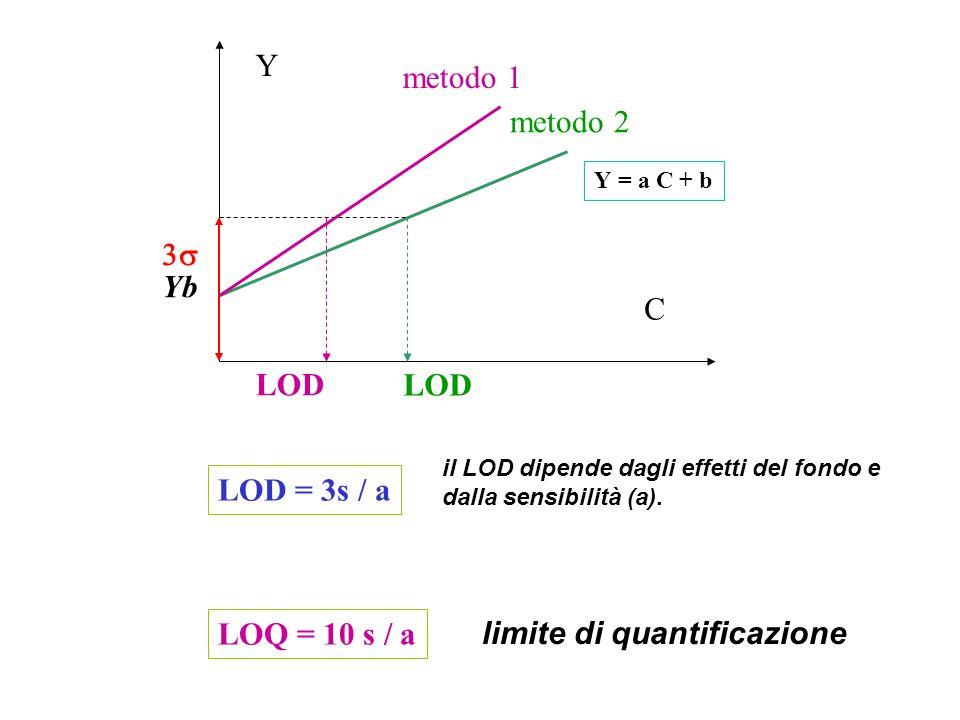 Y LOD C metodo 1 metodo 2 Yb  il LOD dipende dagli effetti del fondo e dalla sensibilità (a).