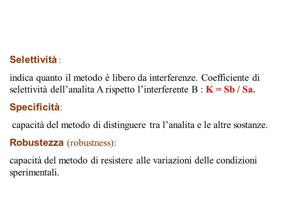 Selettività : indica quanto il metodo è libero da interferenze.
