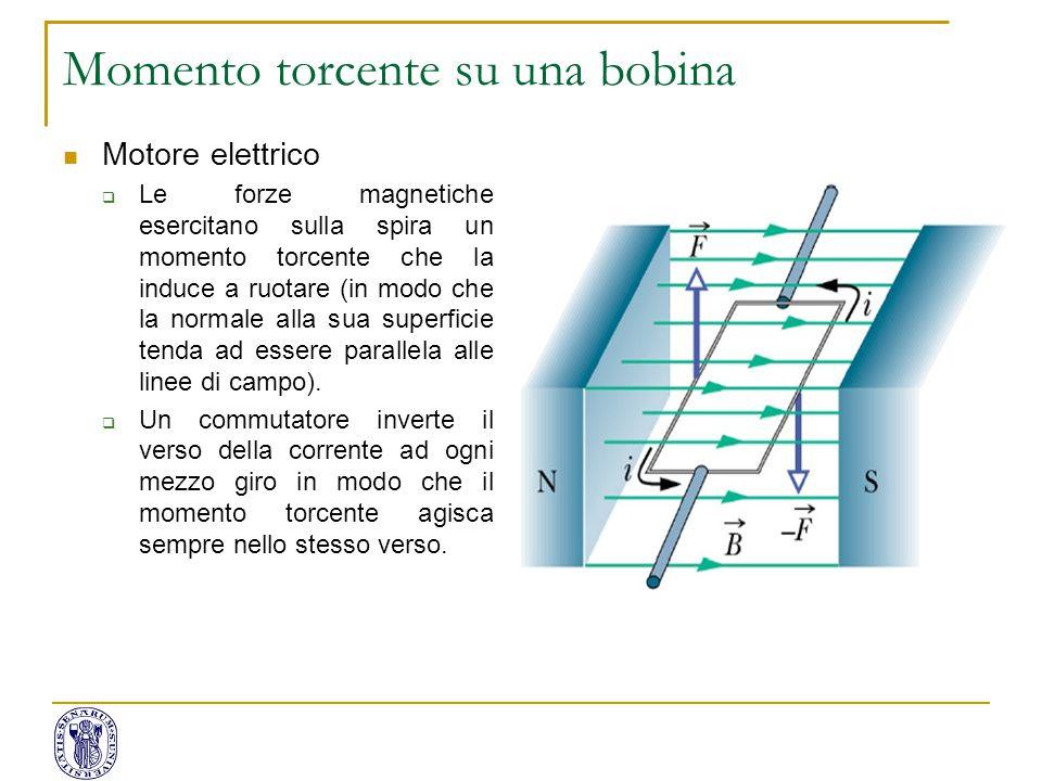 Momento torcente su una bobina Motore elettrico  Le forze magnetiche esercitano sulla spira un momento torcente che la induce a ruotare (in modo che