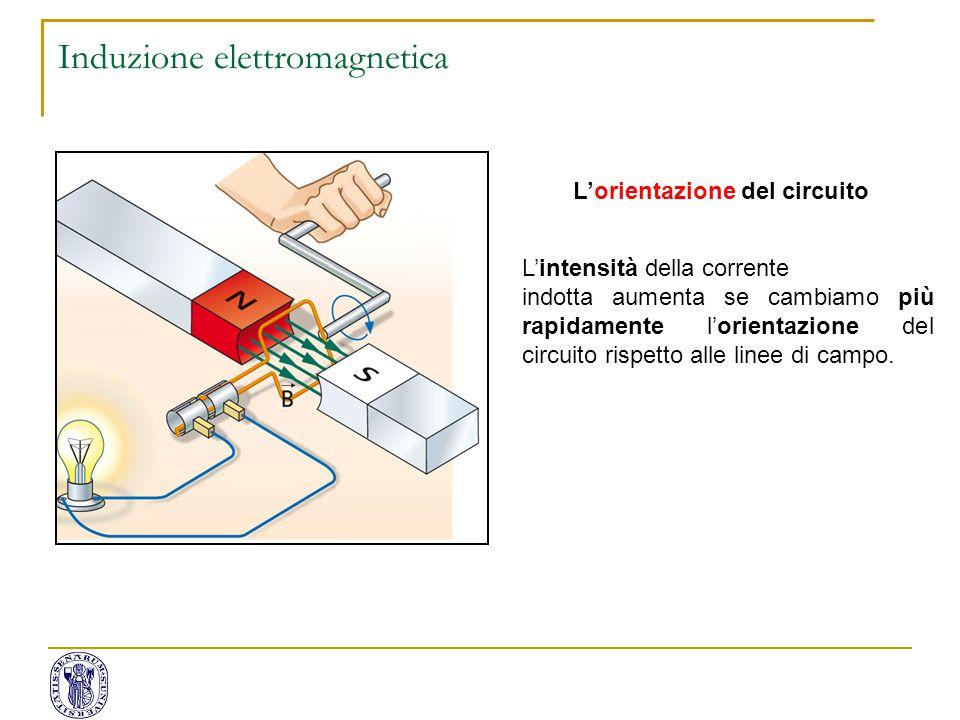 L'orientazione del circuito L'intensità della corrente indotta aumenta se cambiamo più rapidamente l'orientazione del circuito rispetto alle linee di