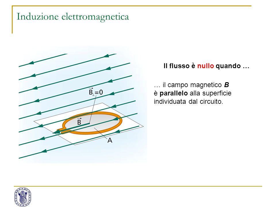 Il flusso è nullo quando … … il campo magnetico B è parallelo alla superficie individuata dal circuito. Induzione elettromagnetica