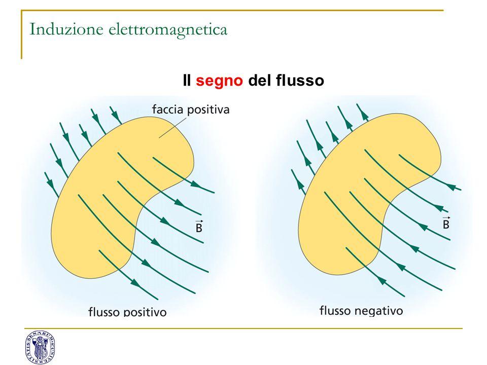 Il segno del flusso Induzione elettromagnetica