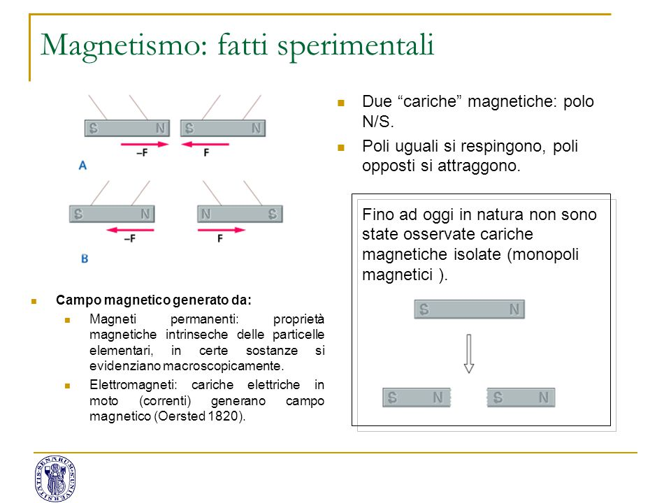 Magnetismo: fatti sperimentali Le linee di forza del campo magnetico, B, vanno da N ad S formando un percorso chiuso; Si possono evidenziare con ago magnetico (bussola) o limatura di ferro…