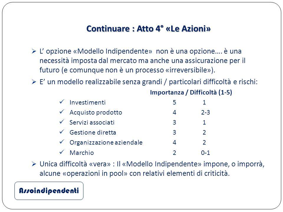 Continuare : Atto 4° «Le Azioni»  L' opzione «Modello Indipendente» non è una opzione…. è una necessità imposta dal mercato ma anche una assicurazion