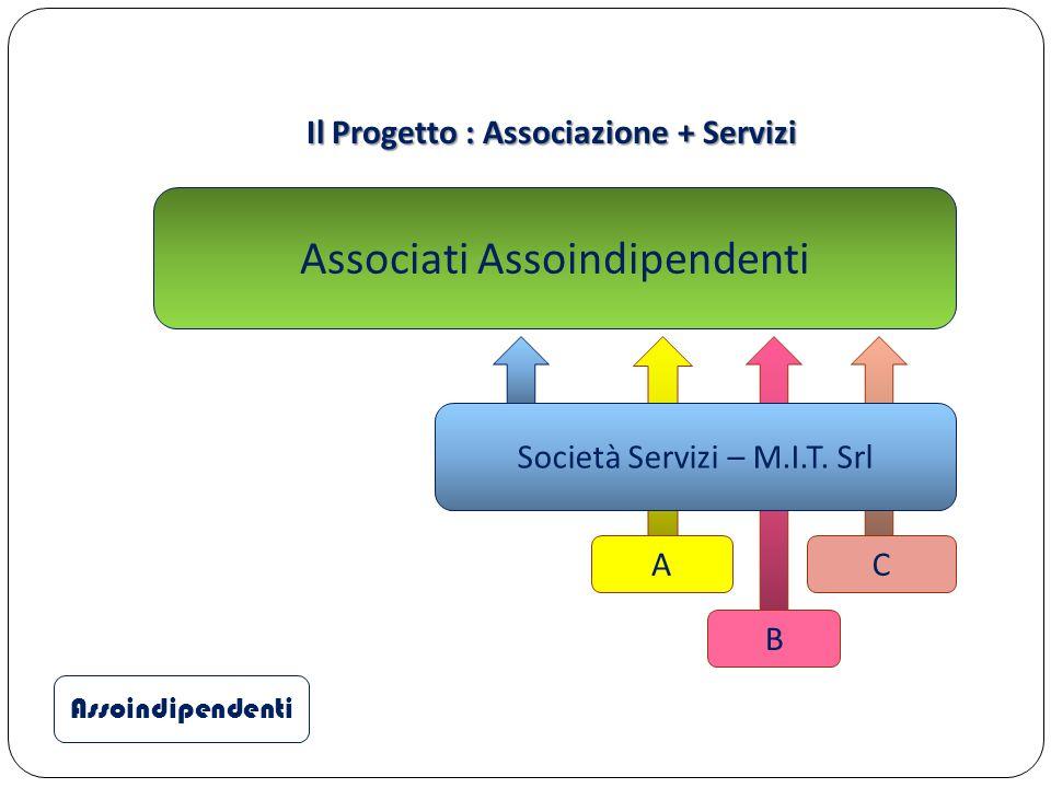 Il Progetto : Associazione + Servizi Assoindipendenti Associati Assoindipendenti A B C Società Servizi – M.I.T. Srl