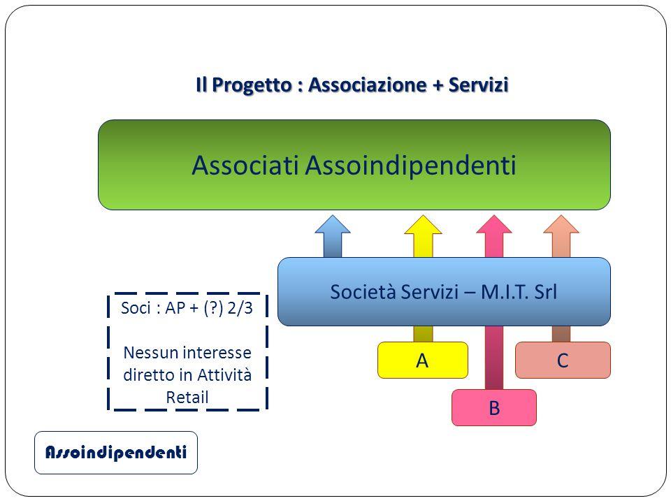 Il Progetto : Associazione + Servizi Assoindipendenti Associati Assoindipendenti A B C Società Servizi – M.I.T. Srl Soci : AP + (?) 2/3 Nessun interes