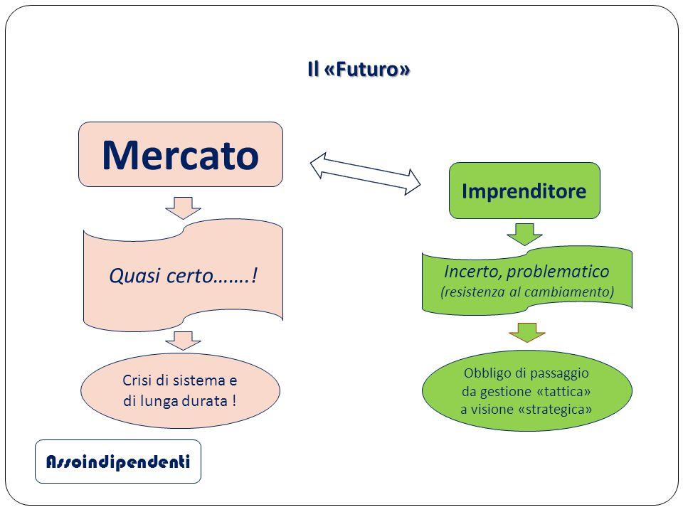 Il «Futuro» Assoindipendenti Mercato Imprenditore Quasi certo…….! Incerto, problematico (resistenza al cambiamento) Crisi di sistema e di lunga durata