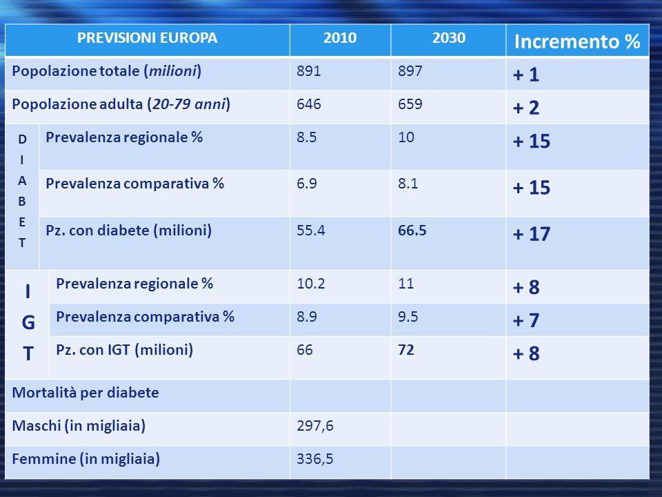 PREVISIONI EUROPA20102030 Incremento % Popolazione totale (milioni)891897 + 1 Popolazione adulta (20-79 anni)646659 + 2 Prevalenza regionale %8.510 +