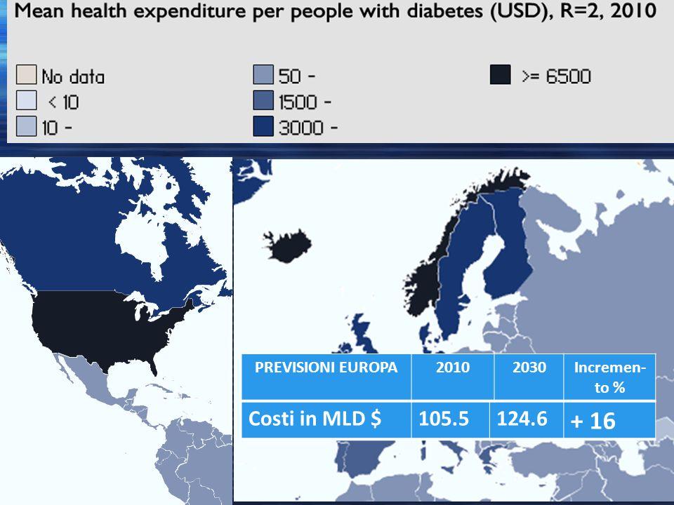 Costi in MLD $105.5124.6 + 16 PREVISIONI EUROPA20102030Incremen- to %