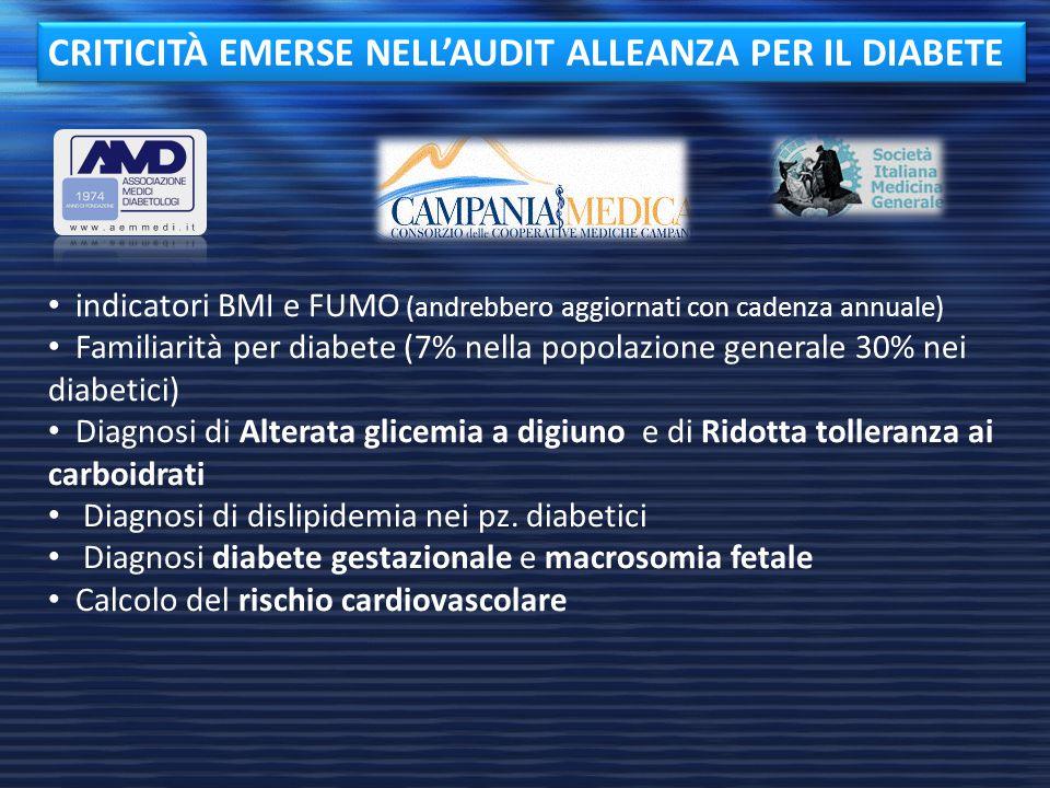 CRITICITÀ EMERSE NELL'AUDIT ALLEANZA PER IL DIABETE indicatori BMI e FUMO (andrebbero aggiornati con cadenza annuale) Familiarità per diabete (7% nell