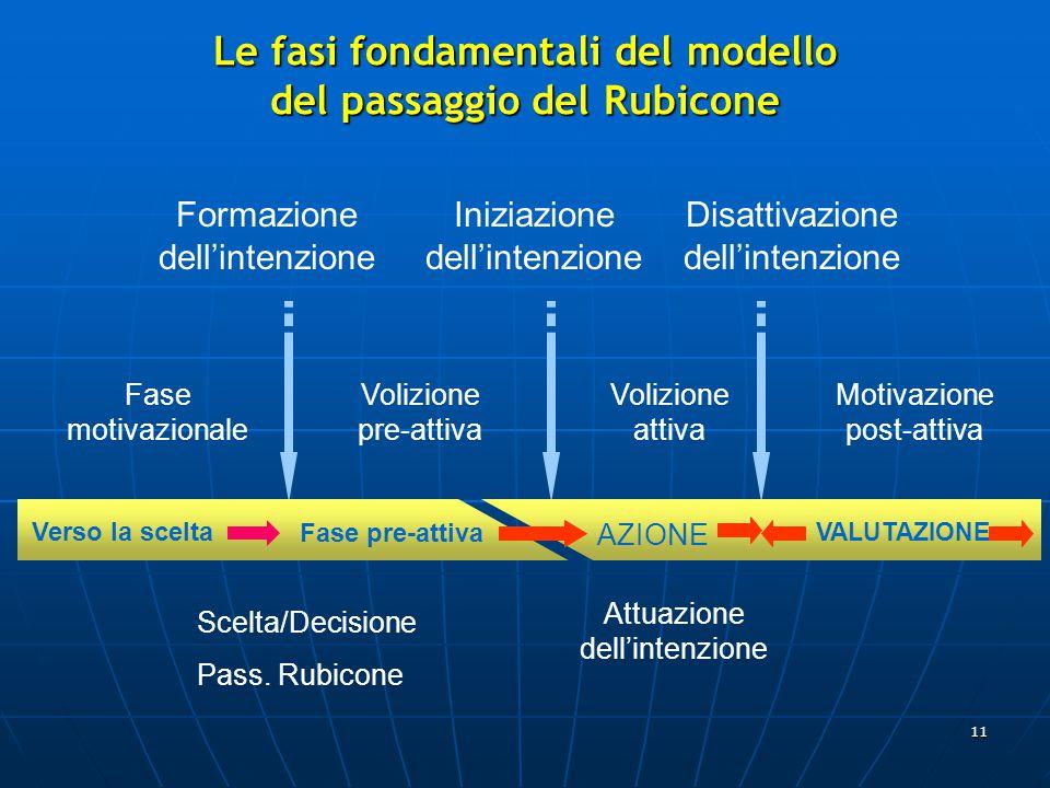 11 Formazione dell'intenzione Iniziazione dell'intenzione Disattivazione dell'intenzione Verso la scelta Fase pre-attiva AZIONE VALUTAZIONE Fase motivazionale Volizione pre-attiva Volizione attiva Motivazione post-attiva Scelta/Decisione Pass.