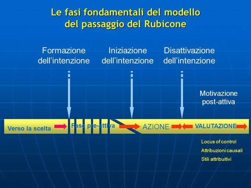 Formazione dell'intenzione Iniziazione dell'intenzione Disattivazione dell'intenzione Verso la scelta AZIONE VALUTAZIONE Motivazione post-attiva Fase pre-attiva Le fasi fondamentali del modello del passaggio del Rubicone Locus of control Attribuzioni causali Stili attribuitivi