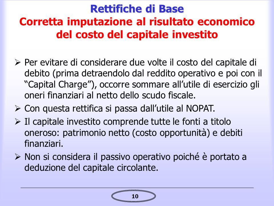 10 Rettifiche di Base Rettifiche di Base Corretta imputazione al risultato economico del costo del capitale investito  Per evitare di considerare due