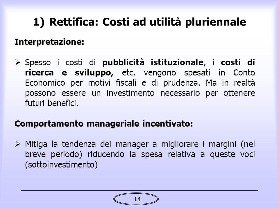 14 1)Rettifica: Costi ad utilità pluriennale Interpretazione:  Spesso i costi di pubblicità istituzionale, i costi di ricerca e sviluppo, etc. vengon