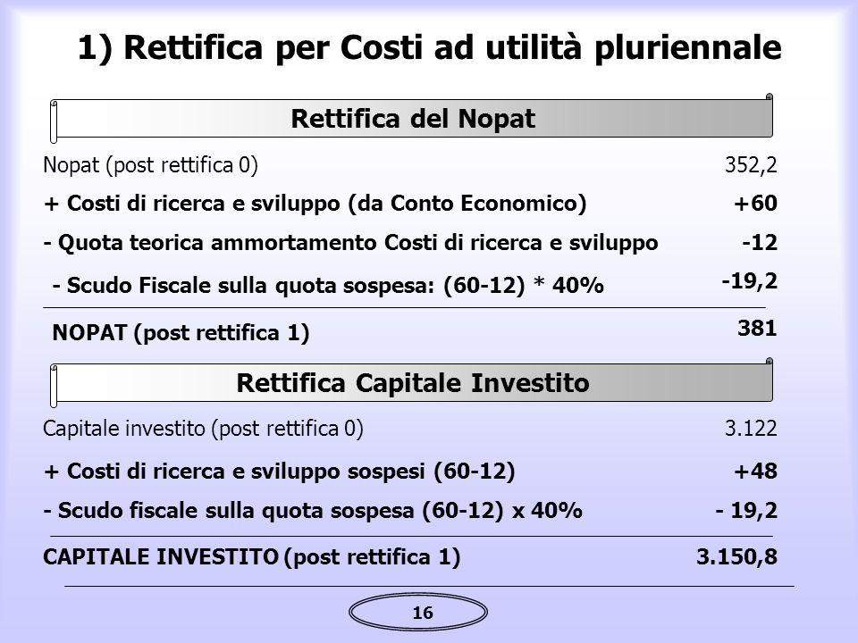 16 1) Rettifica per Costi ad utilità pluriennale Rettifica del Nopat Rettifica Capitale Investito + Costi di ricerca e sviluppo (da Conto Economico)+6