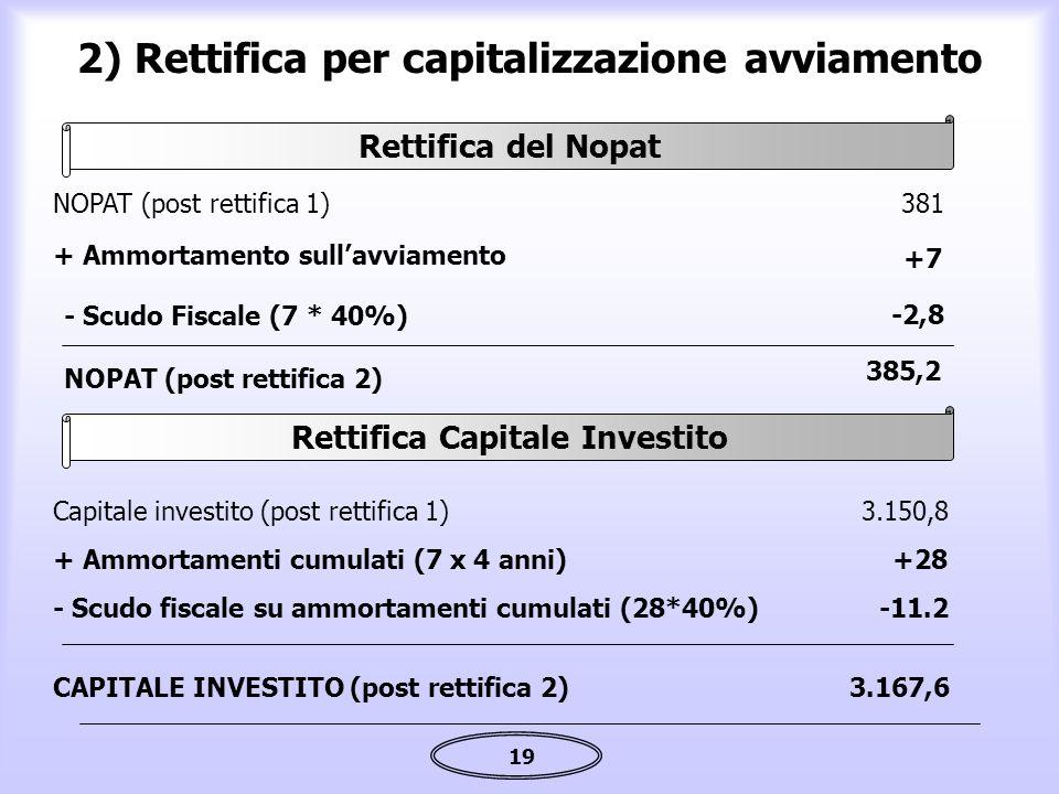 19 2) Rettifica per capitalizzazione avviamento + Ammortamento sull'avviamento +7 NOPAT (post rettifica 1)381 - Scudo Fiscale (7 * 40%) -2,8 NOPAT (po