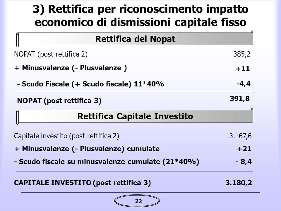 22 3) Rettifica per riconoscimento impatto economico di dismissioni capitale fisso + Minusvalenze (- Plusvalenze ) +11 NOPAT (post rettifica 2)385,2 -
