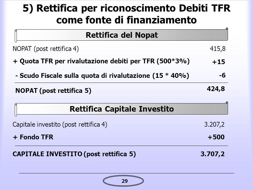 29 5) Rettifica per riconoscimento Debiti TFR come fonte di finanziamento + Quota TFR per rivalutazione debiti per TFR (500*3%) +15 NOPAT (post rettif