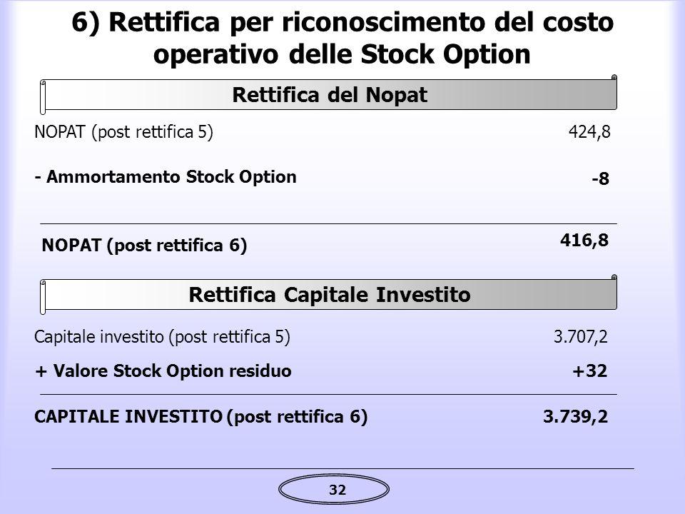 32 6) Rettifica per riconoscimento del costo operativo delle Stock Option - Ammortamento Stock Option -8 NOPAT (post rettifica 5)424,8 NOPAT (post ret