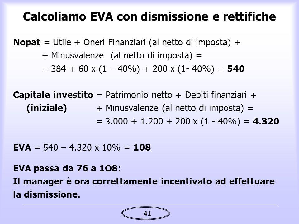 41 Calcoliamo EVA con dismissione e rettifiche Nopat = Utile + Oneri Finanziari (al netto di imposta) + + Minusvalenze (al netto di imposta) = = 384 +