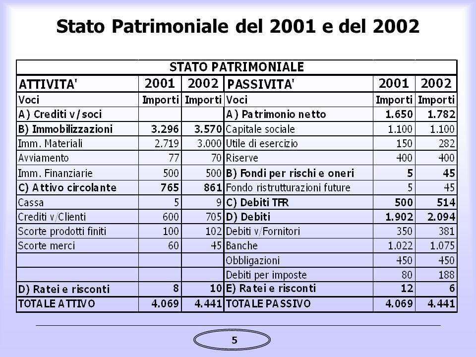 5 Stato Patrimoniale del 2001 e del 2002