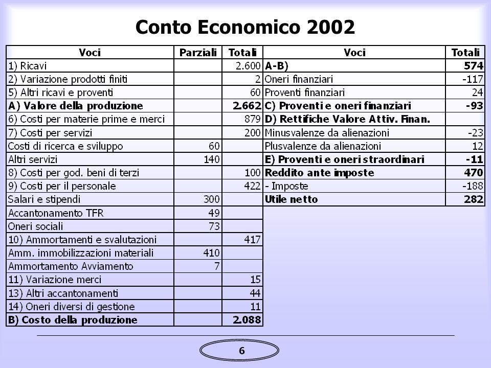 6 Conto Economico 2002