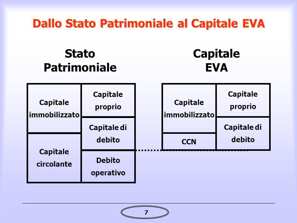 7 Dallo Stato Patrimoniale al Capitale EVA Capitale immobilizzato Capitale circolante Capitale proprio Capitale di debito Debito operativo Stato Patri
