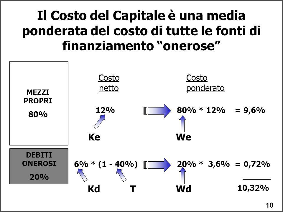 10 DEBITI ONEROSI 20% MEZZI PROPRI 80% 12% 6% * (1 - 40%) 80% * 12% = 9,6% 20% * 3,6% = 0,72% 10,32% Costo netto Costo ponderato Il Costo del Capitale è una media ponderata del costo di tutte le fonti di finanziamento onerose Kd We Wd Ke T