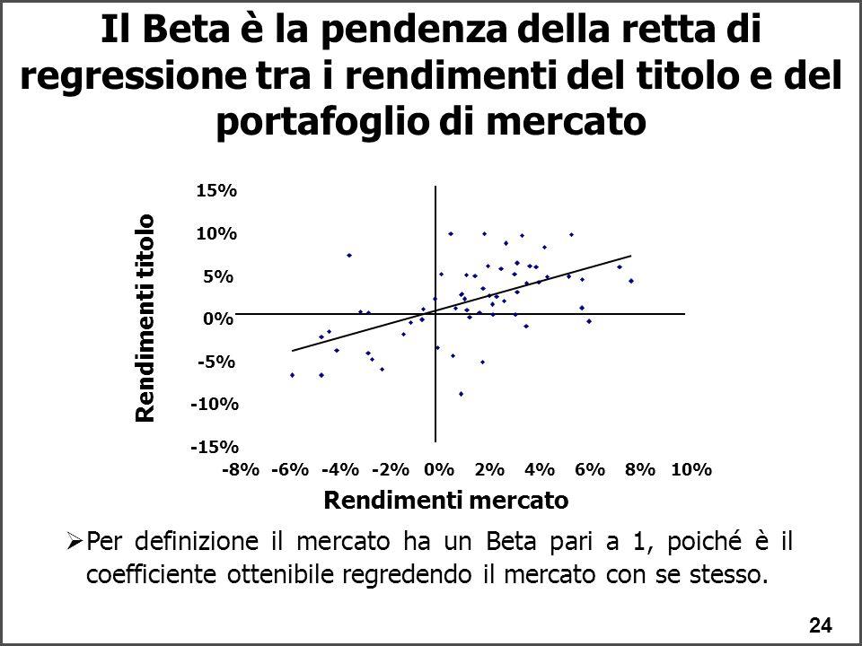 24 Il Beta è la pendenza della retta di regressione tra i rendimenti del titolo e del portafoglio di mercato -15% -10% -5% 0% 5% 10% 15% -8%-6%-4%-2%0%2%4%6%8%10% Rendimenti mercato Rendimenti titolo  Per definizione il mercato ha un Beta pari a 1, poiché è il coefficiente ottenibile regredendo il mercato con se stesso.