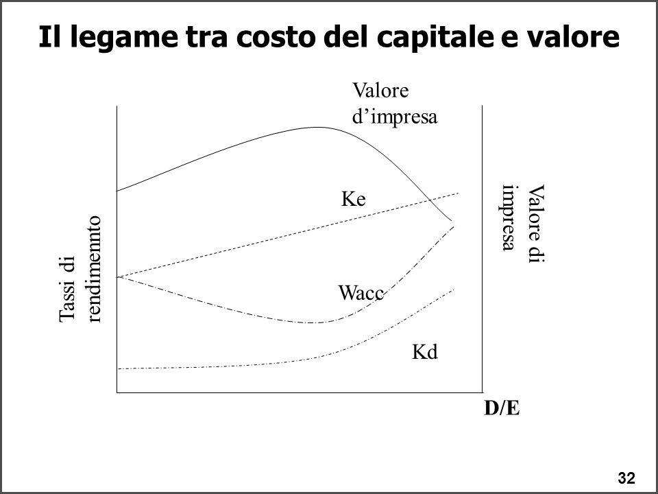 32 Il legame tra costo del capitale e valore D/E Kd Ke Wacc Valore d'impresa Tassi di rendimennto Valore di impresa