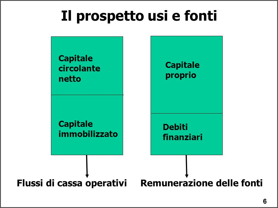 6 Il prospetto usi e fonti Capitale circolante netto Capitale immobilizzato Capitale proprio Debiti finanziari Flussi di cassa operativiRemunerazione delle fonti