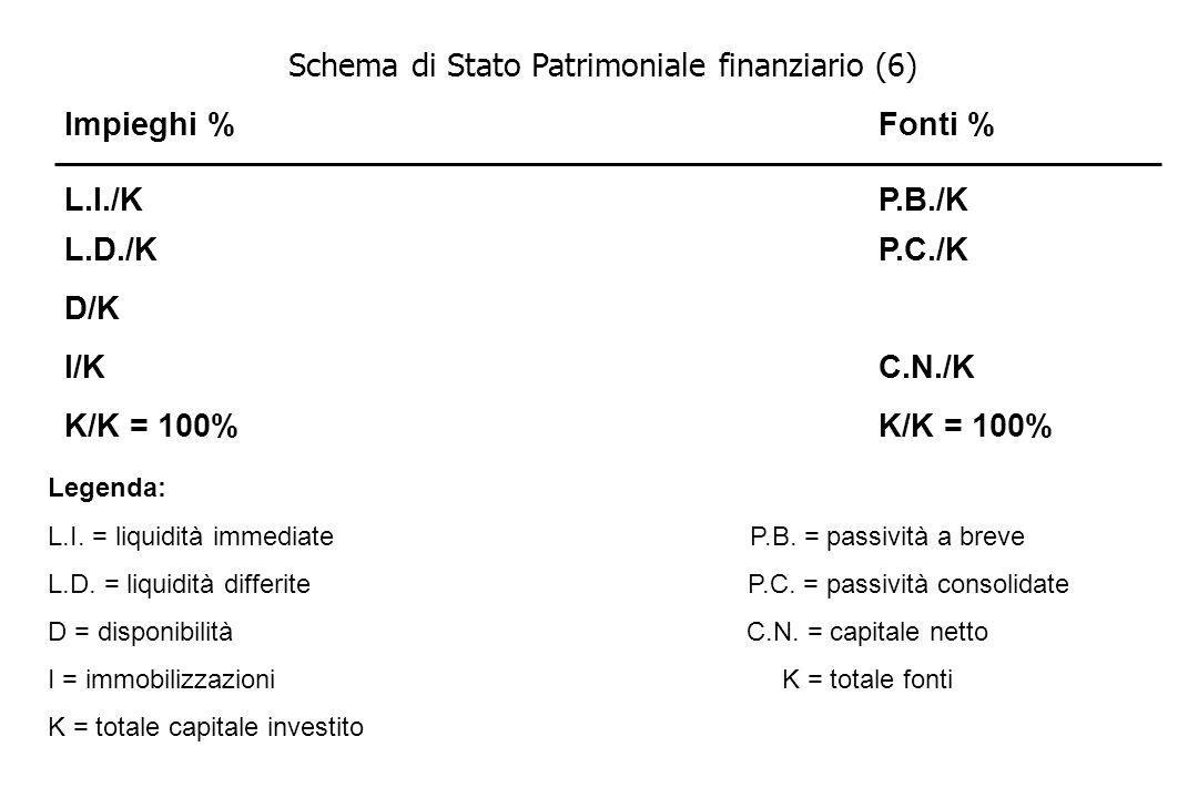 Schema di Stato Patrimoniale finanziario (6) Impieghi %Fonti % L.I./K L.D./K D/K I/K K/K = 100% P.B./K P.C./K C.N./K K/K = 100% Legenda: L.I. = liquid