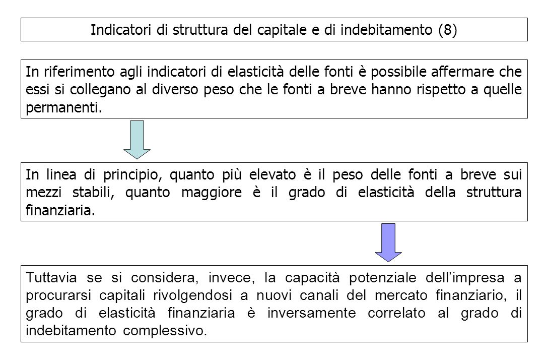 Indicatori di struttura del capitale e di indebitamento (8) In riferimento agli indicatori di elasticità delle fonti è possibile affermare che essi si