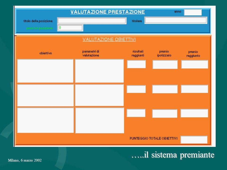 Milano, 6 marzo 2002 …..il sistema premiante