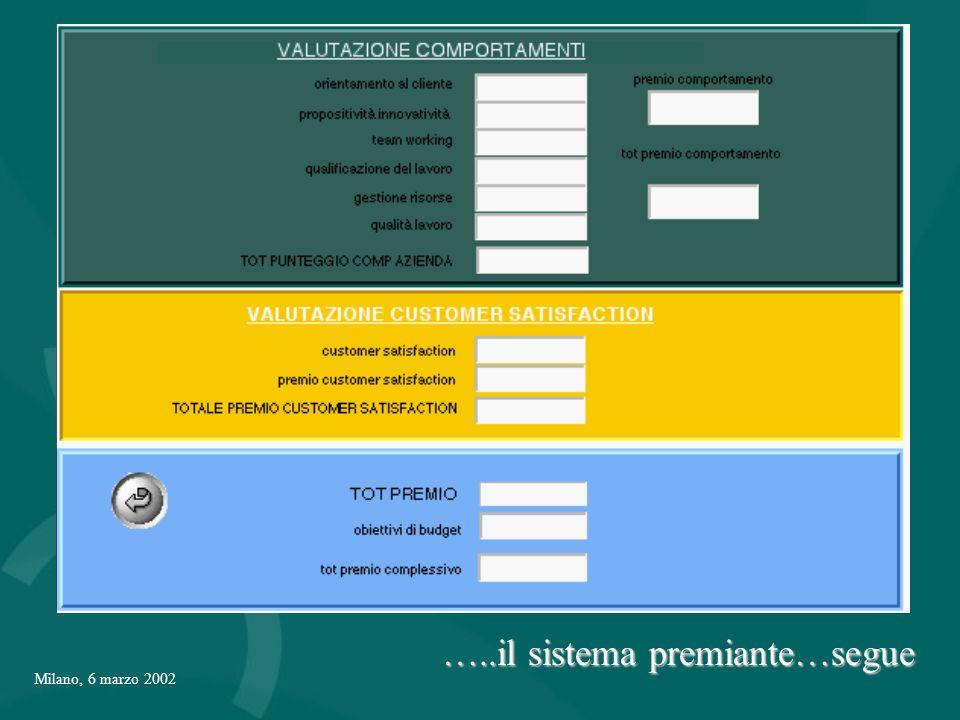 Milano, 6 marzo 2002 …..il sistema premiante…segue