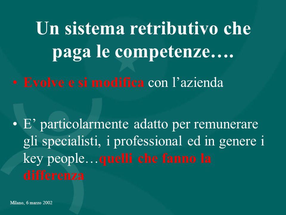 Milano, 6 marzo 2002 Un sistema retributivo che paga le competenze….