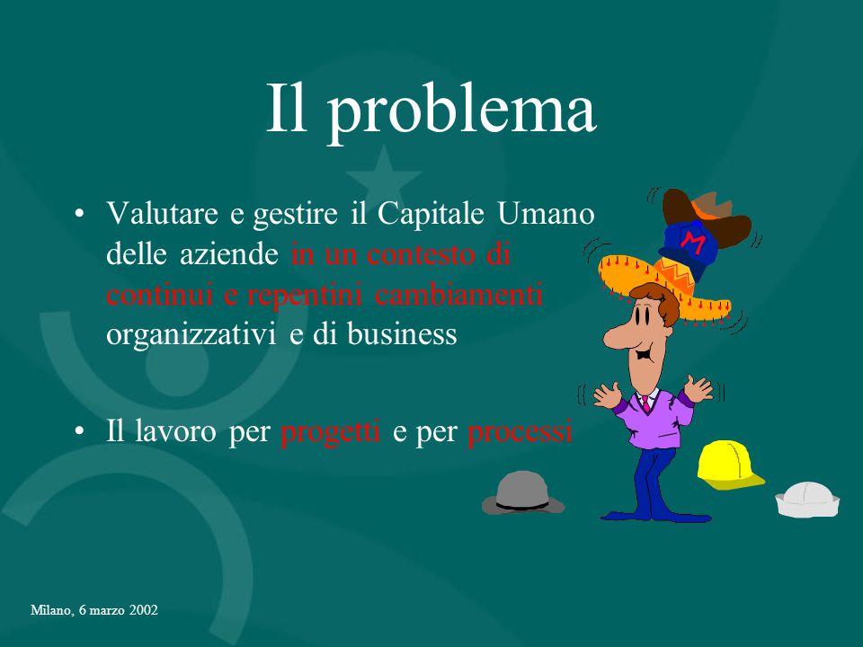 Milano, 6 marzo 2002 Il problema Valutare e gestire il Capitale Umano delle aziende in un contesto di continui e repentini cambiamenti organizzativi e di business Il lavoro per progetti e per processi