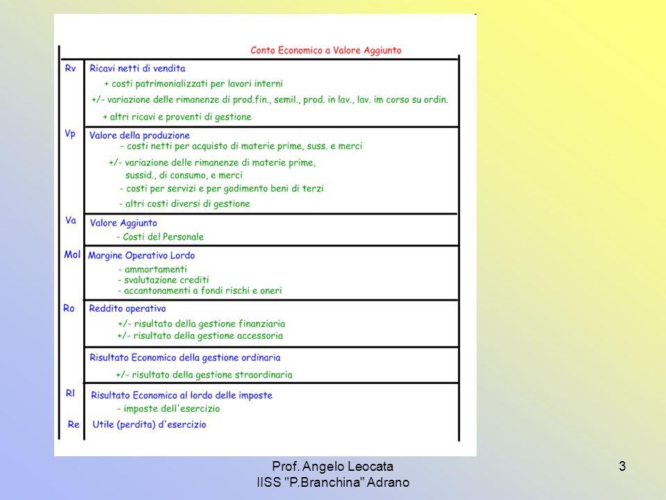 4 L'analisi della produttività Le capacità reddituali dell'impresa 1.produttività del capitale investito 2.
