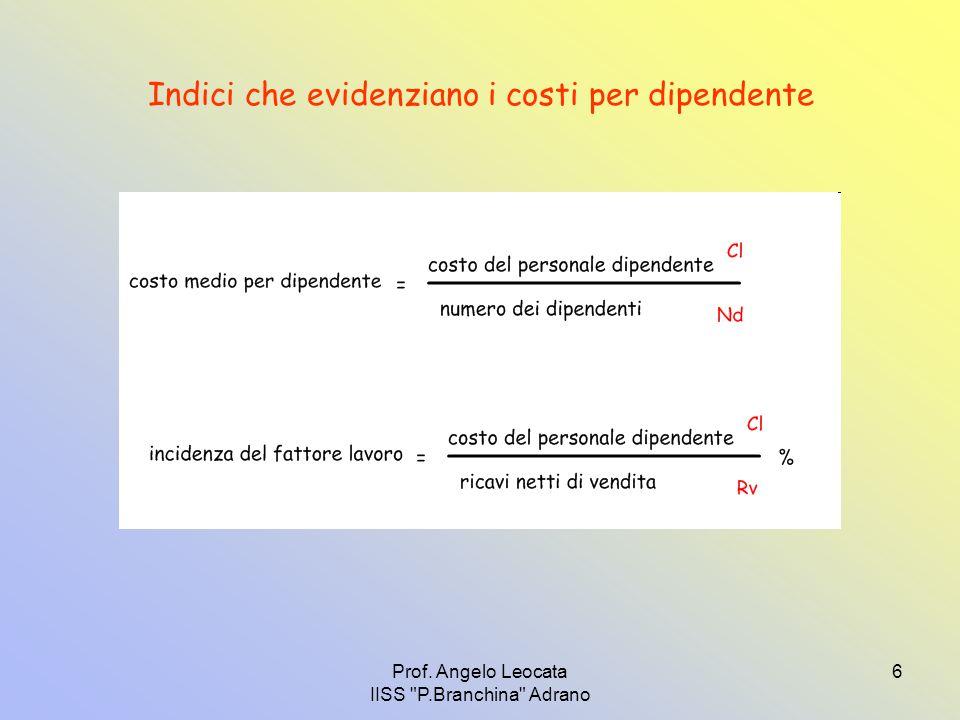 Prof. Angelo Leocata IISS P.Branchina Adrano 6 Indici che evidenziano i costi per dipendente