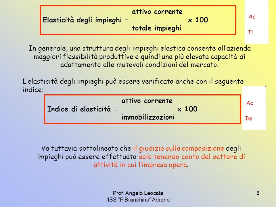 Prof. Angelo Leocata IISS P.Branchina Adrano 19