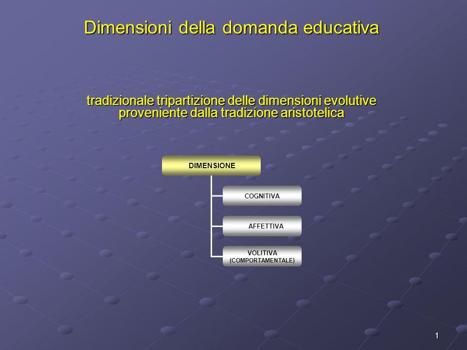 1 Dimensioni della domanda educativa tradizionale tripartizione delle dimensioni evolutive proveniente dalla tradizione aristotelica DIMENSIONE COGNITIVA AFFETTIVA VOLITIVA (COMPORTAMENTALE)