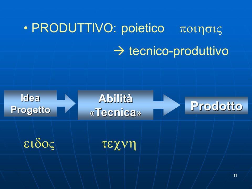 11 Idea Progetto   Abilità « Tecnica »  Prodotto PRODUTTIVO: poietico   tecnico-produttivo