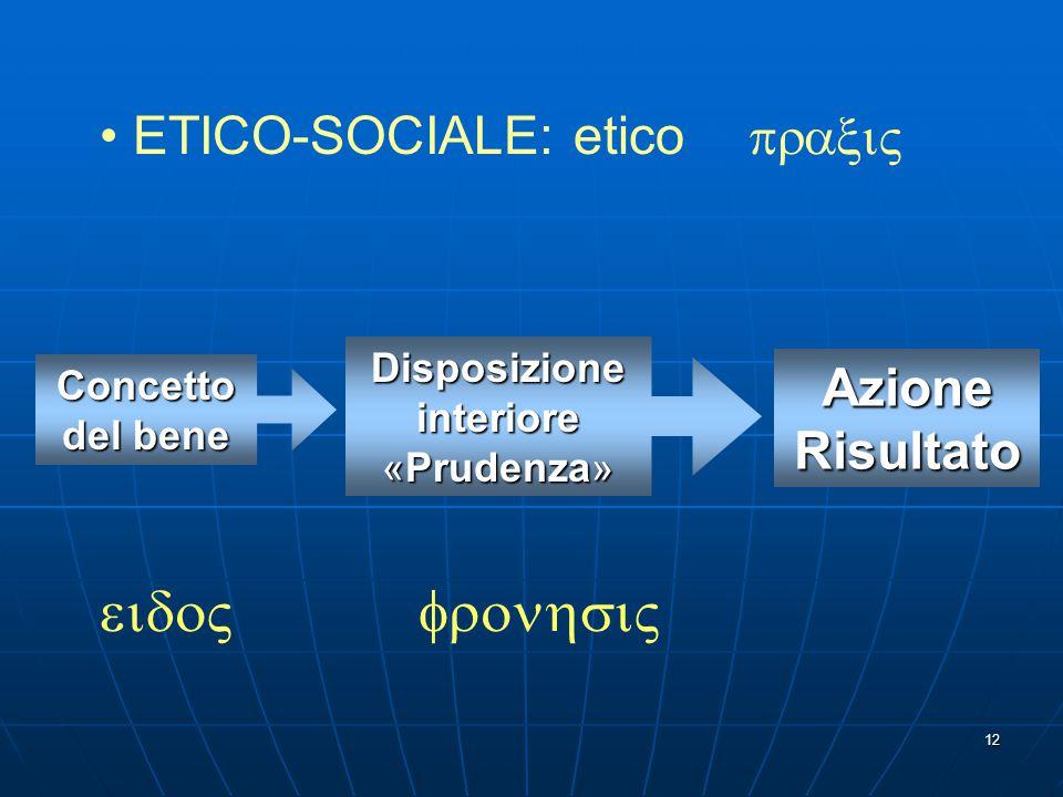 12 Concetto del bene  Disposizione interiore «Prudenza»  Azione Risultato ETICO-SOCIALE: etico 