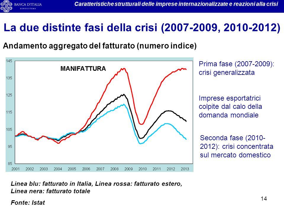 14 Caratteristiche strutturali delle imprese internazionalizzate e reazioni alla crisi La due distinte fasi della crisi (2007-2009, 2010-2012) Andamen