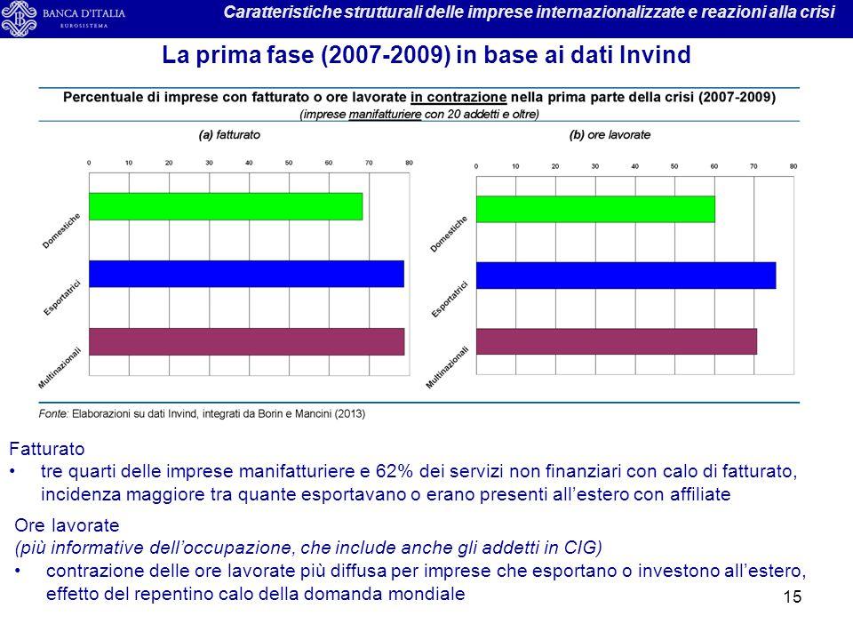 15 Caratteristiche strutturali delle imprese internazionalizzate e reazioni alla crisi La prima fase (2007-2009) in base ai dati Invind Fatturato tre