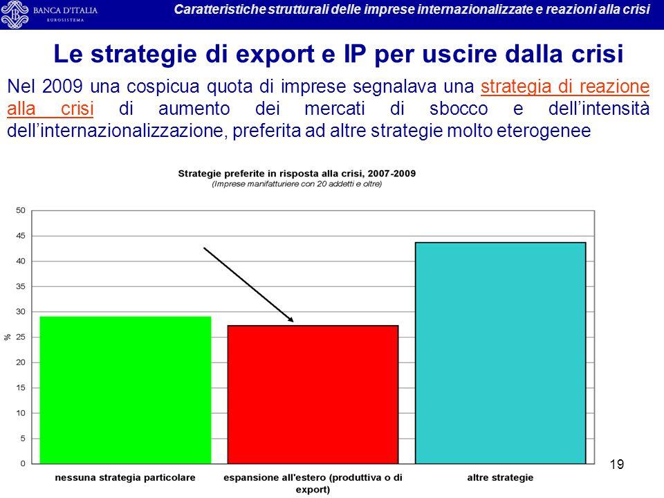 19 Caratteristiche strutturali delle imprese internazionalizzate e reazioni alla crisi Le strategie di export e IP per uscire dalla crisi Nel 2009 una
