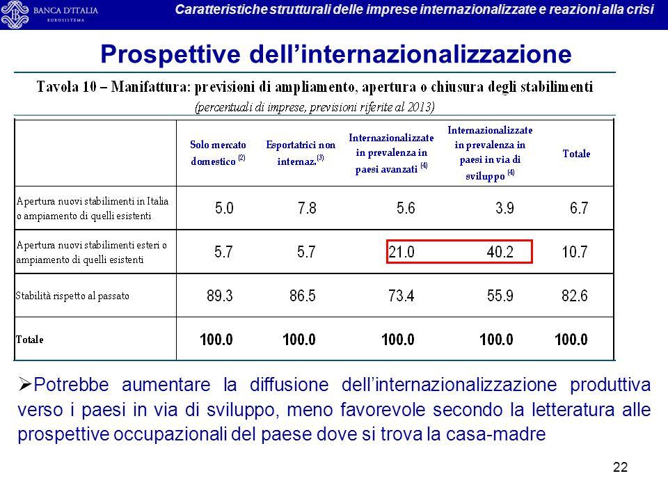 22 Caratteristiche strutturali delle imprese internazionalizzate e reazioni alla crisi Prospettive dell'internazionalizzazione  Potrebbe aumentare la