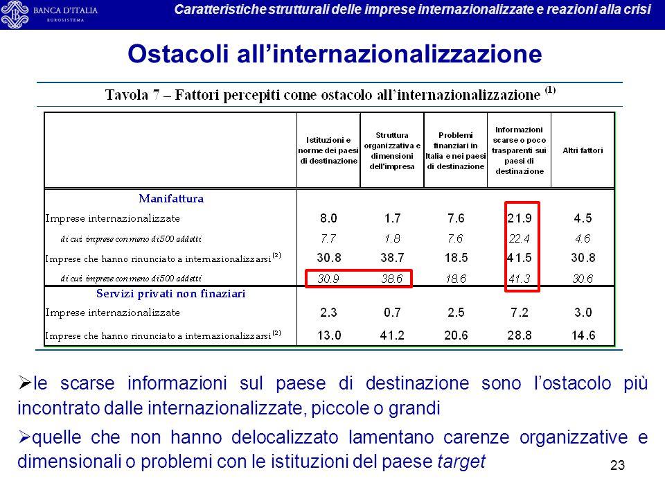 23 Caratteristiche strutturali delle imprese internazionalizzate e reazioni alla crisi Ostacoli all'internazionalizzazione  le scarse informazioni su